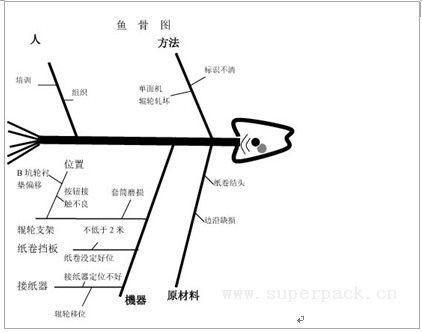 人机料法环鱼骨图; 纸箱质量问题_纸箱图片,纸箱包装设计;