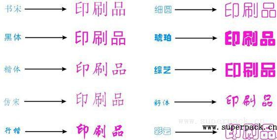 汉字字体 对于外文字体而言,在我国的书刊印刷中最为常用的字体有四种,它们是白正体、白斜体、黑正体、黑斜体。对于其他形式的印刷品(如杂志、宣传品)来说,在外文字体的选择上比较富余,也有几十种字体来供选择,如方头正、方头斜、花体等字体。