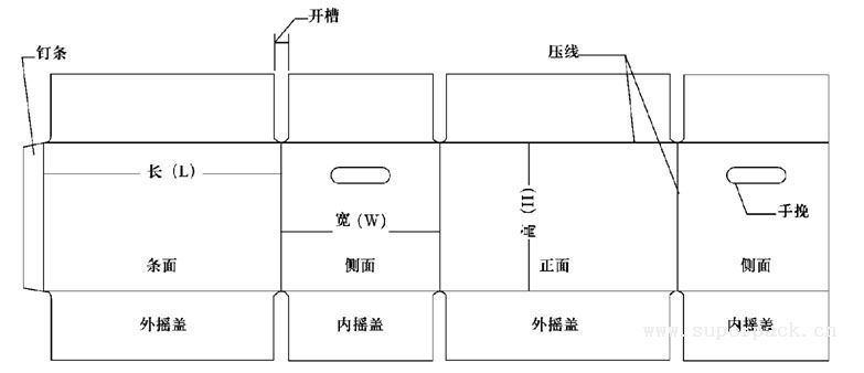 。 里纸:即瓦楞纸板最内面的一层,一般使用的纸质同面纸。 中纸:即瓦楞纸板最中间的一层,一般使用的纸质同芯纸。 以五层纸板(双坑纸板)为例:  图1-1 纸板结构 (3)瓦楞楞形即瓦楞的形状。 一组瓦楞由两个圆弧及其相连接的切线所组成,楞形可分为V形、U形和UV形三种(见图1-2)。  图1-2 瓦楞楞形 V形:V形楞的圆弧半径较小,加压初期抗压性能较好,但超过最高点后即迅速破坏。所以其缓冲性能差、抗压力强、黏合剂施涂面小、不易黏合。 U形:U形楞的圆弧半径较大,富有弹性,吸收冲击能量较大,且当压力消除
