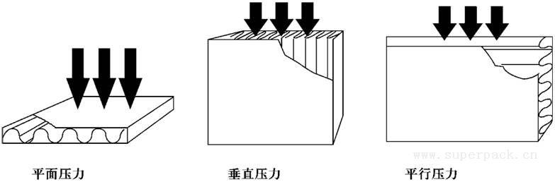 图4 瓦楞纸板对来自不同方向的压力的承受情况