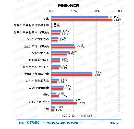 中国网民职业结构